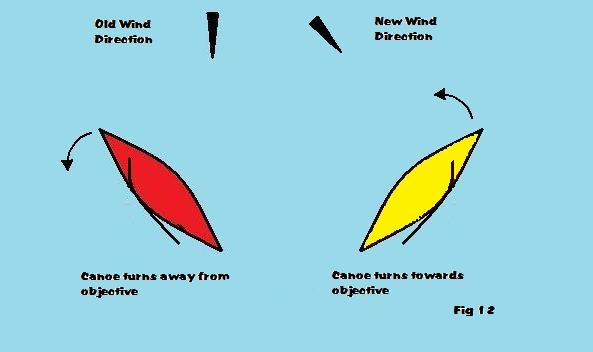 wind shifts